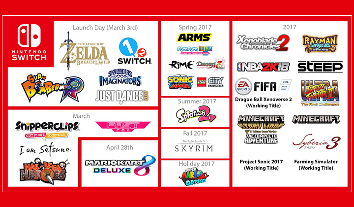Nintendo Switch Games announced